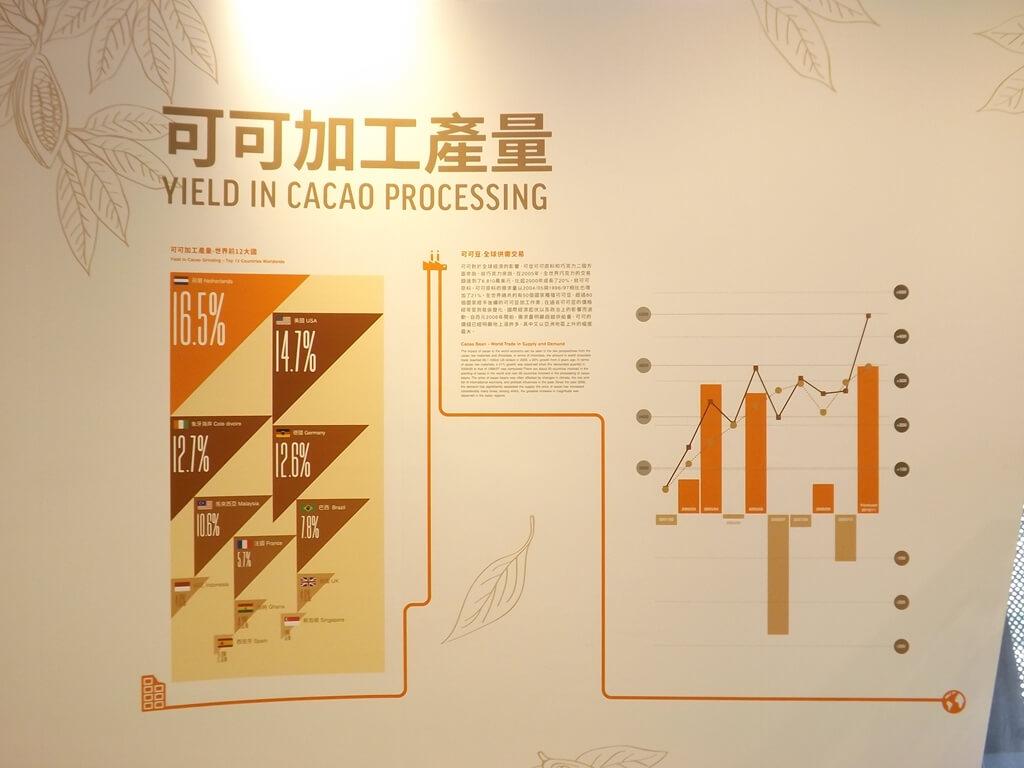 宏亞巧克力共和國的圖片:可可加工產量
